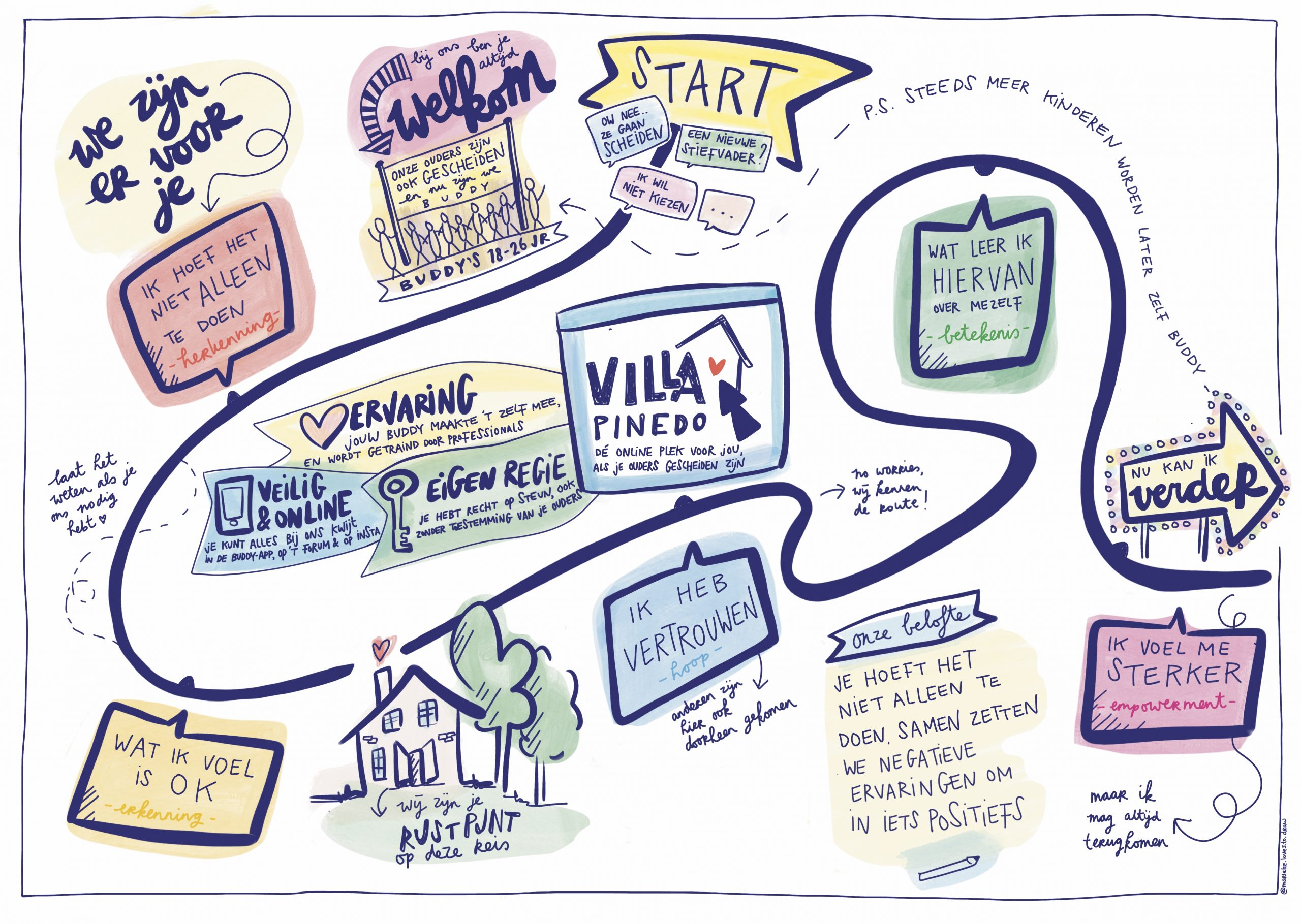 Visual methodiek v1